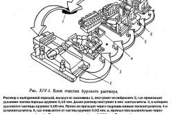Схема блока очистки бурового раствора