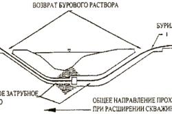 Схема возврата бурового раствора