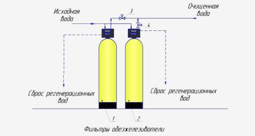 Схема непрерывного обезжелезивания воды