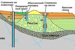 Схема устройства абиссинской скважины.