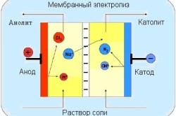 Мембранный электродиализ воды