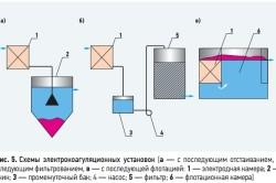 Схемы электрокоагуляционных установок для обезжелезивания воды