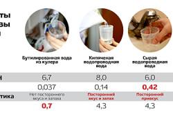 Результаты экспертизы питьевой воды
