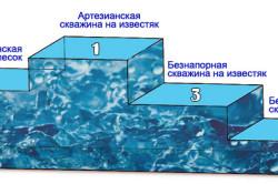 Производительность артезианских и безнапорных скважин