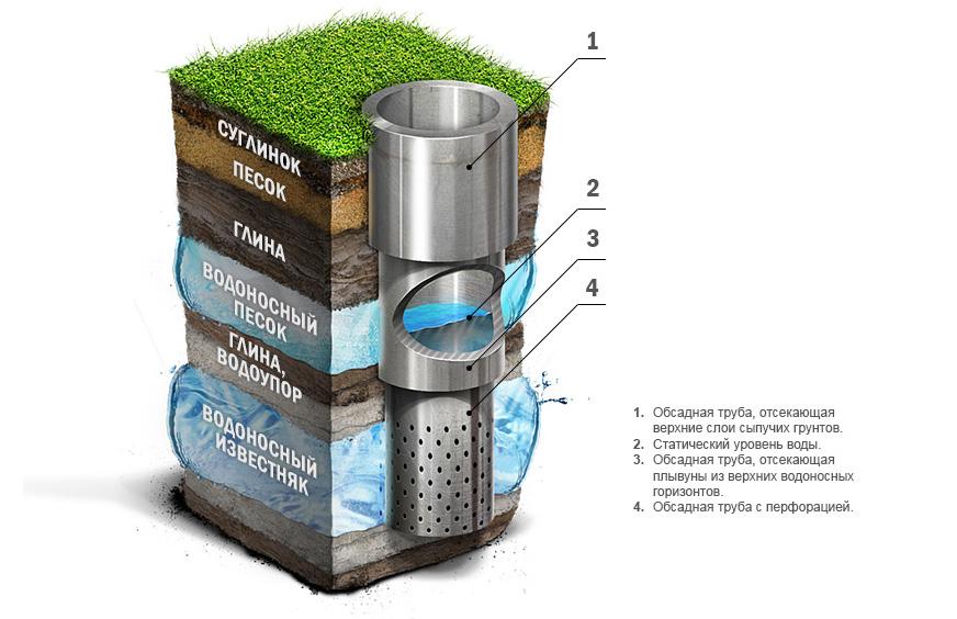 Схема устройства артезианской скважины на воду