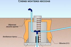 Схема монтажа кессона на скважину