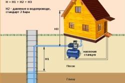 Схема расположения поверхностного насоса