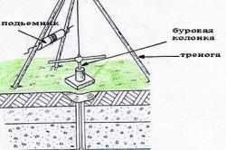 Схема установки для бурения скважины