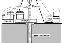 Конструкция автоматической буровой станции