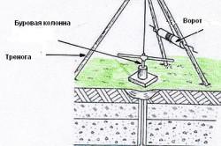 Классическая схема ручного бурения скважины