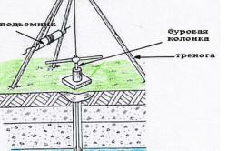 Схема элементов самодельной буровой установки