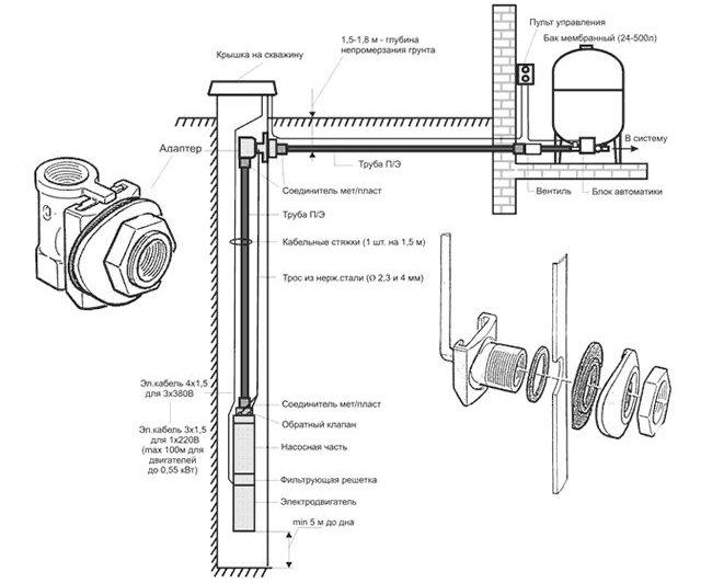 Устройство водоснабжения дома из скважины с адаптером