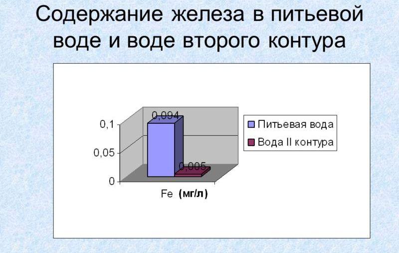 Содержание железа в питьевой воде