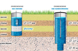 Конструкция скважины на песок и известняк