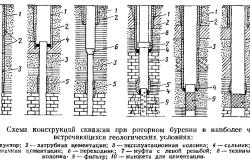 Конструкция скважин