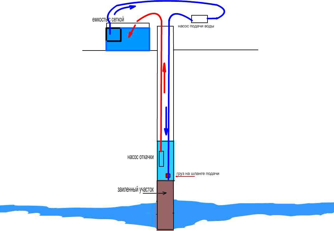 Схема чистки скважины с помощью двух насосов