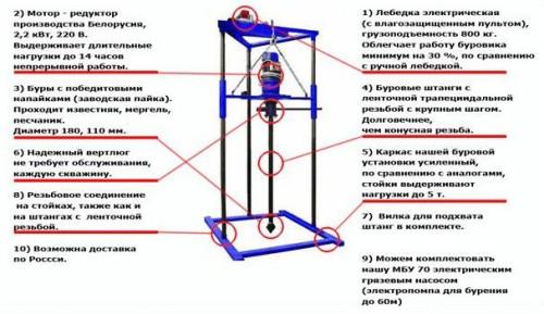 Схема малогабаритной буровой установки