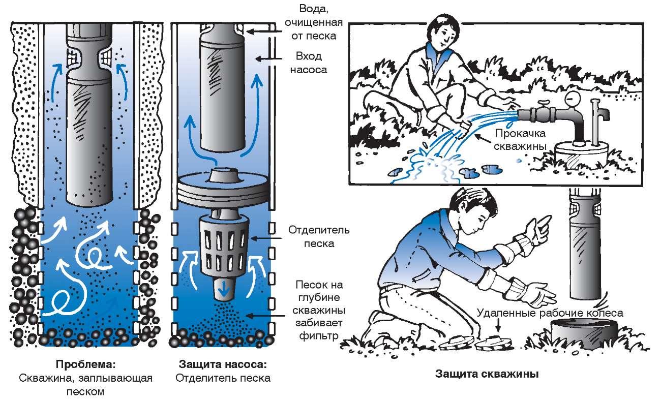 Схема очистки скважины от песка