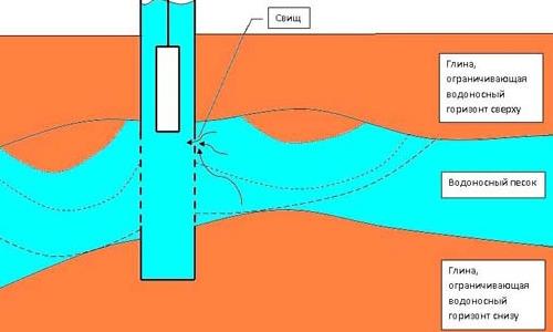 Схема поступления в скважину песка из водоносного горизонта