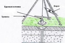 Схема установки для ударно-канатного бурения