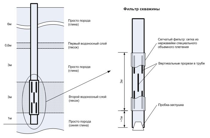 Схема устройства скважины и фильтра