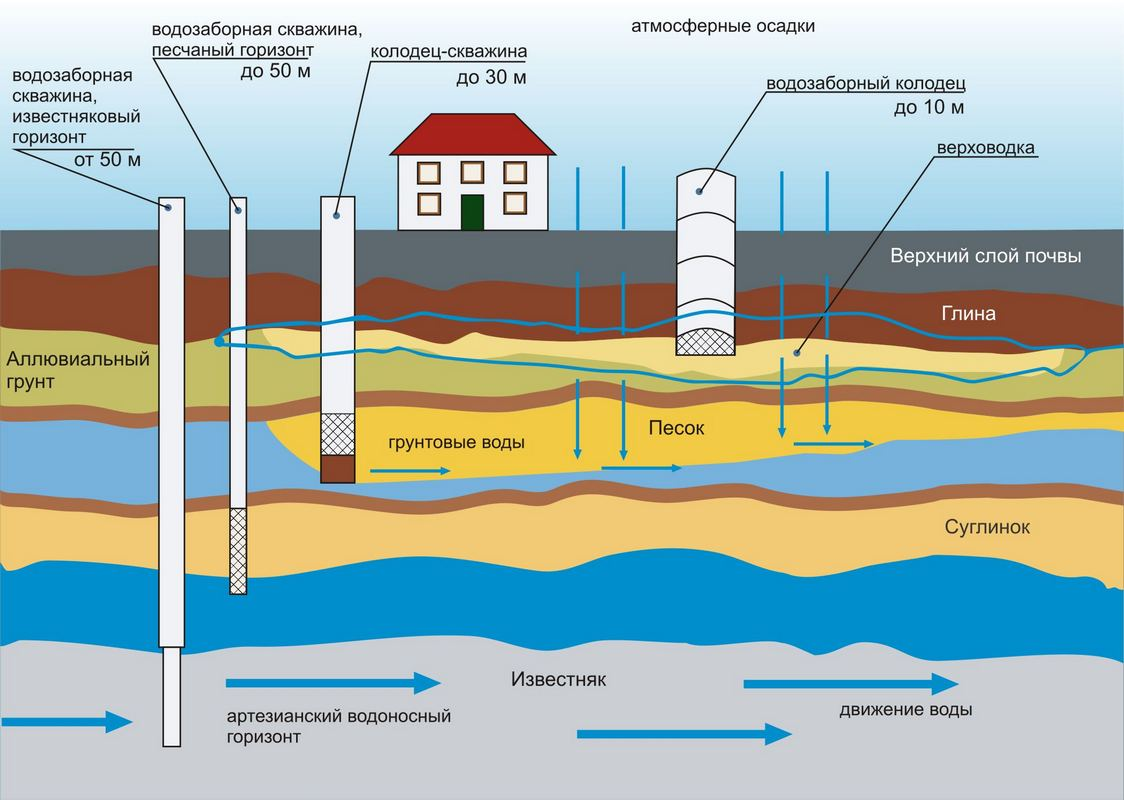 Схема видов скважин для получения воды