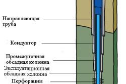 Схема взаимного расположения обсадных труб