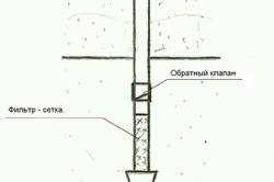 Устройство абиссинской забивной скважины-иглы