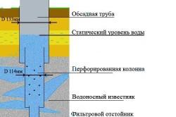 Схема распределения диаметров бурения для артезианской скважины