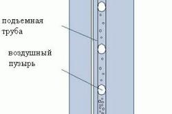 Схема работы насоса-эрлифт