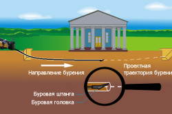 Схема проходки скважины горизонтально-направленного бурения