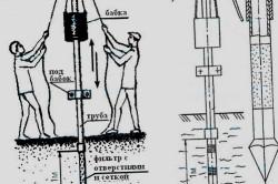 Процесс установки абиссинского колодца своими руками