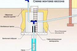 Схема монтажа металлического кессона