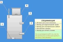 Схема устройства приямка скважины
