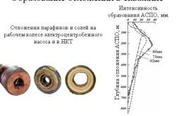 Интенсивность образования солей и парафинов в скважине