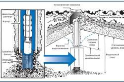 Схема работы установки для бурения скважины водой под давлением