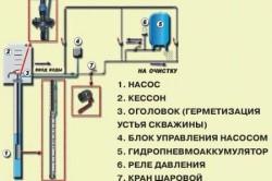 Наиболее простая и доступная схема водоснабжения частного дома