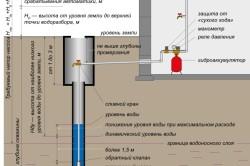 Схема установки скважинного насоса и графического расчета напора