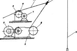 Схема установки скважины ударно канатного бурения: 1 – долото; 2 – ударная штанга; 3 – блок; 4 – подвижный захват; 5 – канатный барабан; 6 – барабан для веревки; 7 – электродвигатель; 8 – редуктор; 9 – канат; 10 – веревка.
