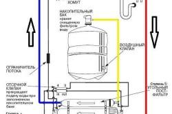 Схема устройства системы обратного осмоса