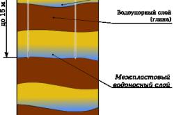 Схема фильтра абиссинского колодца
