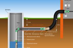 Монтаж системы водоснабжения на даче