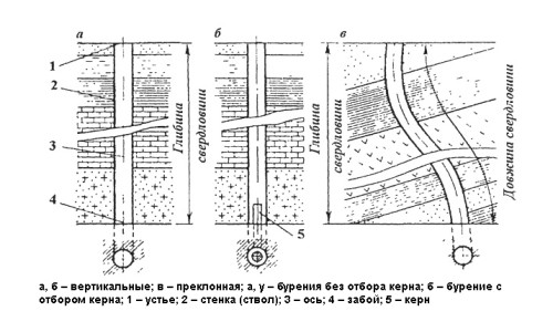 Разновидности буровых скважин