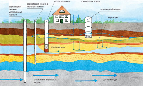 Разновидности скважин на воду