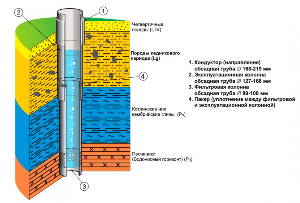 Схема артезианской скважины