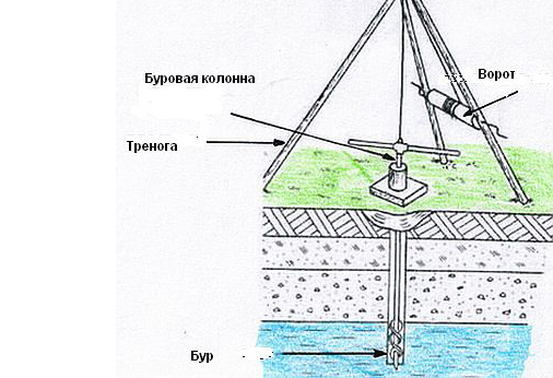 Схема бурения скважины при помощи ручной установки