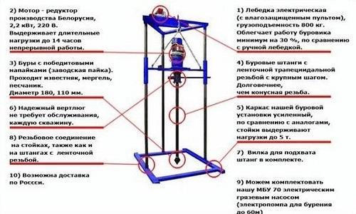 Схема оборудования для бурения