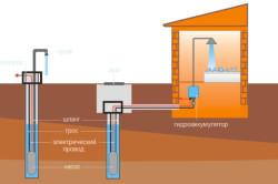 Схема обустройства водозаборной скважины
