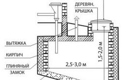 Схема простейшей выгребной ямы из бетона