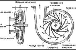 Схема рабчего колеса центробежного насоса